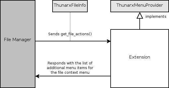 docs/reference/thunarx/images/menu-provider.png